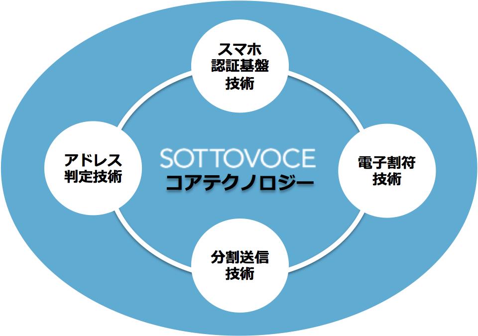 コアテクノロジー円形150627